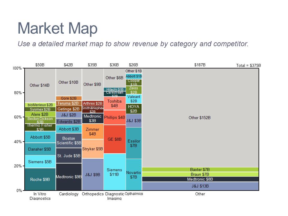 Marimekko chart of the medical device market