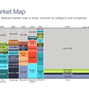 Marimekko chart of the medical device market