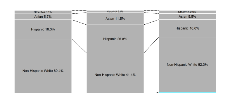 100% stacked bar chart of US population by race, population by race in Covid areas and proportion of Covid deaths by race.