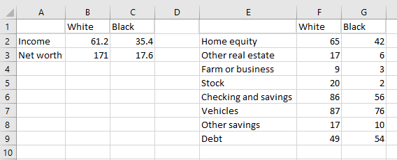 Cluster bar charts of net worth, income and asset ownership for black and white households based on data from the Federal Reserve