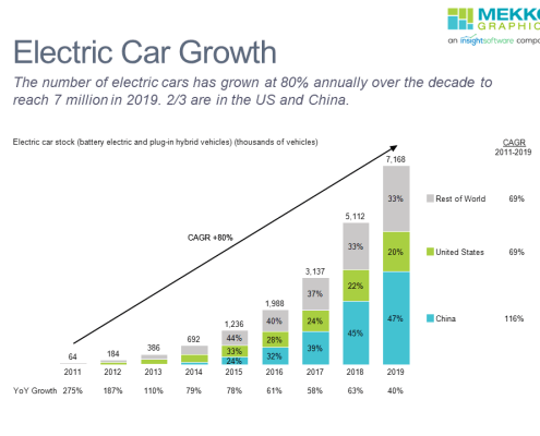 Stacked bar chart of electric car stock in US, China and rest of world with CAGR column, growth line and YoY growth.