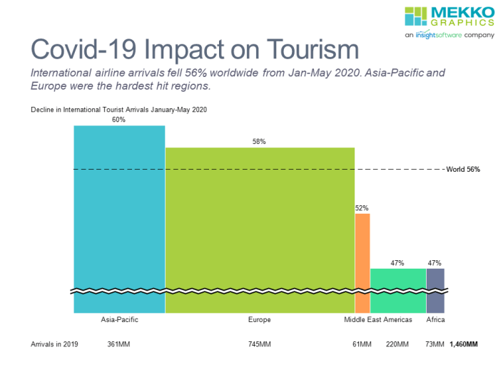 Bar mekko chart of covid-19 impact on international tourism by region