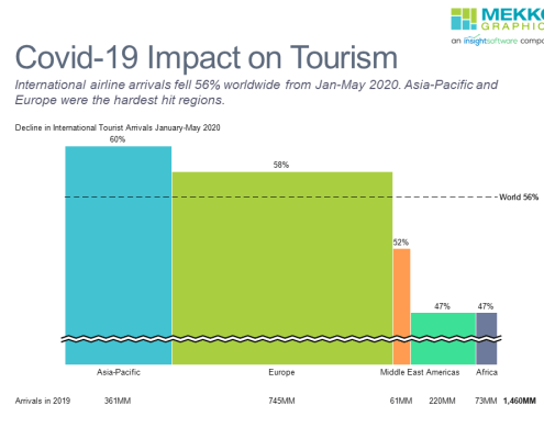 Bar mekko chart of covid-19 impact on international tourism by region