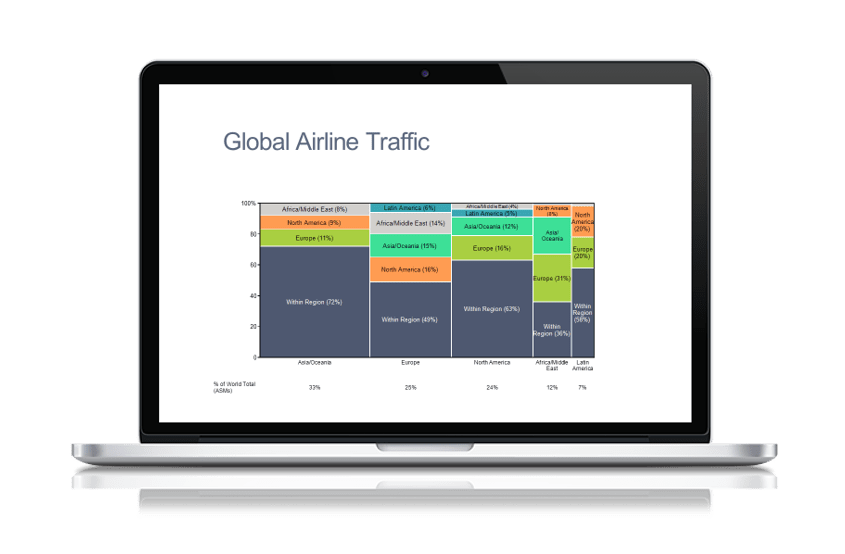Marimekko Chart Global Airline Traffic