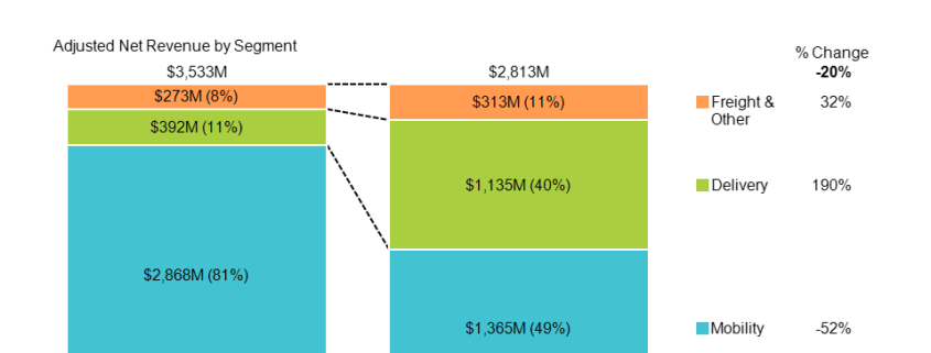 100% stacked bar chart comparing uber revenue mix in q3 2019 to q3 2020