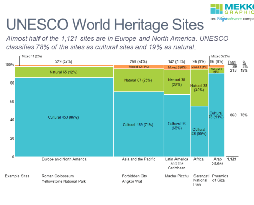 Marimekko chart of UNESCO World Heritage Sites by region and type.