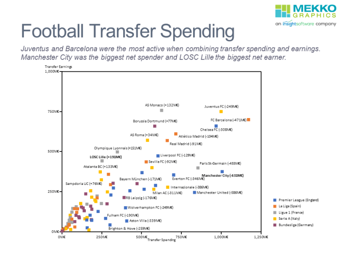 Scatter chart of top 5 football clubs transfer spending and earnings in last 10 transfer windows.