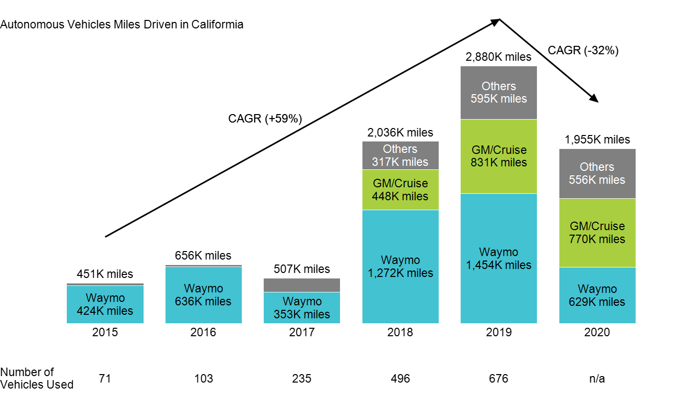 Stacked bar of California driverless car mileage 2015-2020