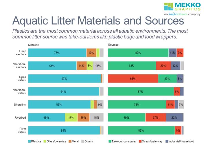 Horizontal 100% stacked bar charts of aquatic liter materials and sources across different aquatic environments.