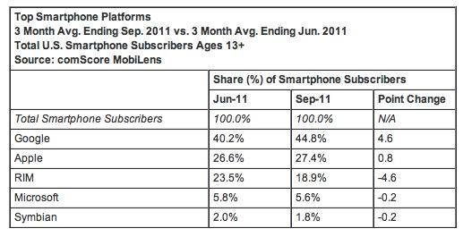 Analisi mercato smartphone