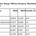 classifica vendita semiconduttori