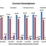 sondaggio-smartphone