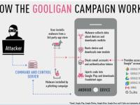 malware Android Gooligan