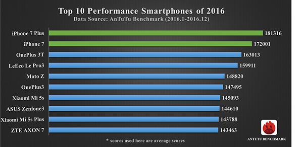 smartphone più veloci del 2016
