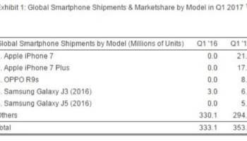 smartphone Q1 17