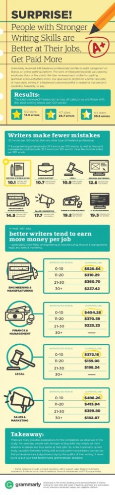 Bad Writing Costs Money - INFOGRAPHIC