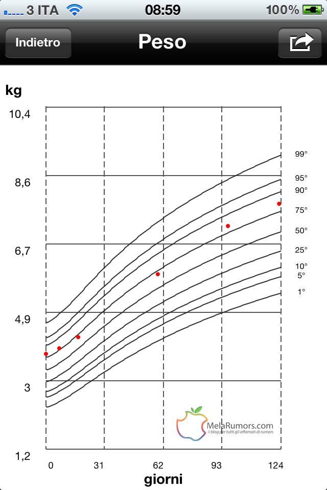 RECENSIONE:Peso Bambino Tieni sotto controllo il peso del