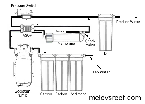 High Pressure Water Pump System Diagram, High, Free Engine
