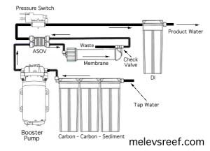 Booster Pump kit | Melev's Reef
