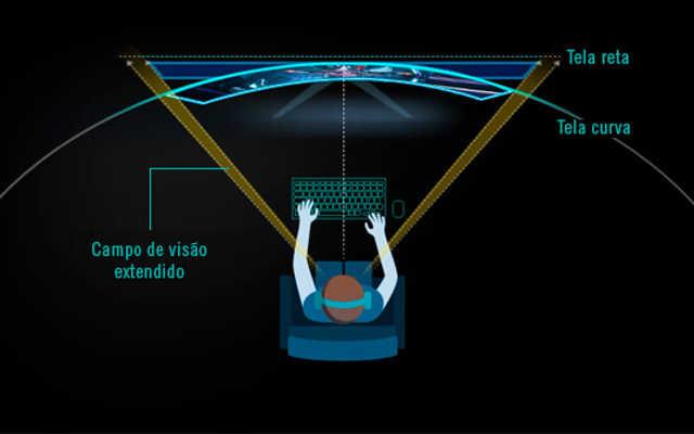 monitor curvo vantagens imagem da ASUS