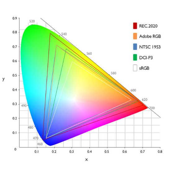 gama de cores (color gamut)