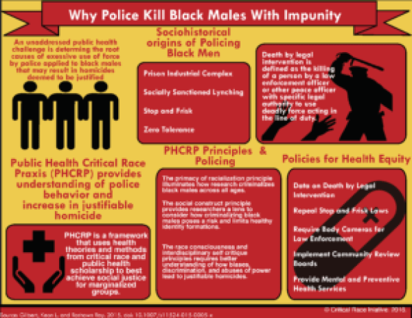 Why Police Kill Black Males with Impunity: Applying Public Health Critical Race Praxis (PHCRP) to Address the Determinants of Policing Behaviors and 'Justifiable' Homicides in the USA