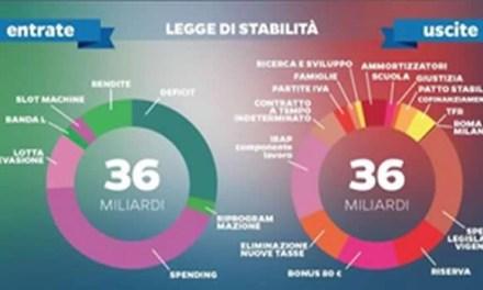 LA MANOVRA ECONOMICA CORRETTIVA: IL DEF IN ITALIA