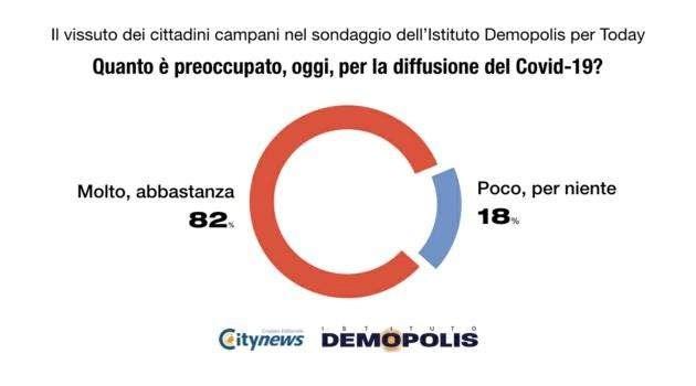 Coronavirus, Fase 2: il sondaggio Demopolis-citynews mostra che i campani hanno ancora timore del virus