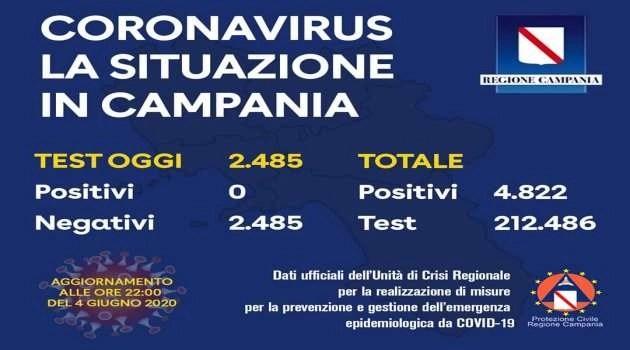 Zero positivi in Campania. Finalmente un sospiro di sollievo