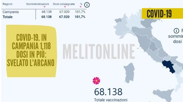 Covid-19. In Campania 1.118 dosi di vaccino in più: svelato l'arcano