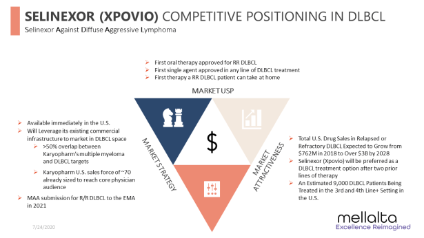 SELINEXOR-XPOVIO-COMPETITIVE-POSITIONING-IN-DLBCL