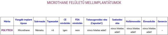 POLYTECH MICROTHANE FELÜLETŰ MELLIMPLANTÁTUMOK