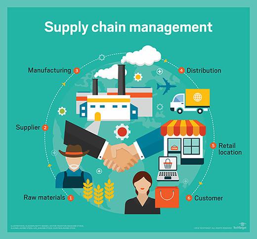 understanding retail supply chain