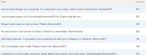 Alcuni dei Tweet più apprezzati - Screenshot