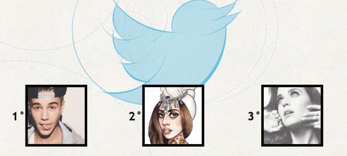 La musica domina Twitter: Bieber, Gaga e Perry i più seguiti