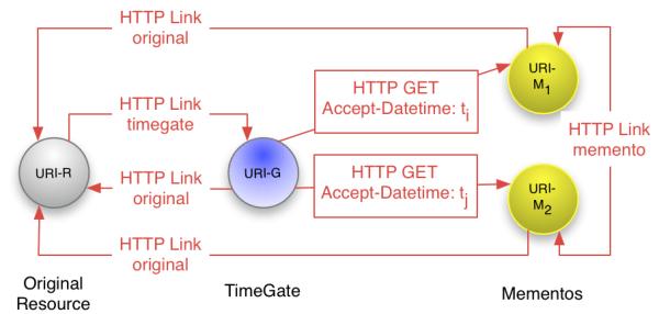オリジナルのURL(URL-R)とアーカイブされたそれぞれの時点のウェブサイト(URL-M)の間にTimeGate(URL-T)というリソースをおいて、このTimeGateでコンテンツをネゴシエート