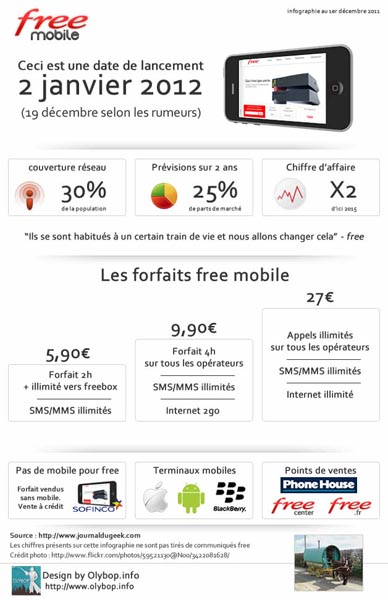 infographie_rumeurs_free_mobile
