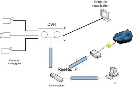 Comment Installer Camera De Surveillance A Distance Pdf