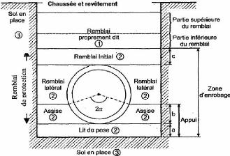 Memoire Online Lutilisation Des Tuyaux Annels En