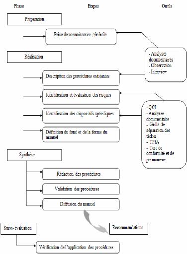 Memoire Online Elaboration Dun Mauel De Procdure Des
