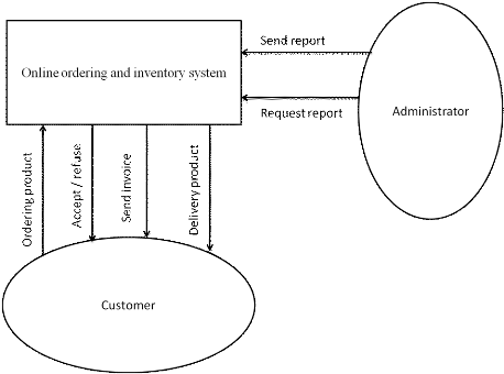 data flow diagram and context vw polo stereo wiring memoire online ordering inventory system jean claude 4 5