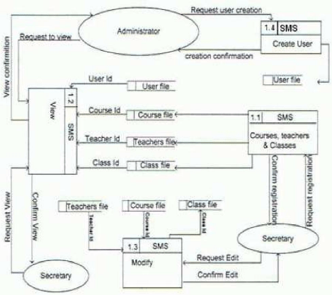 course management system class diagram leeson dc motor wiring memoire online - design and implementation school gérard rutayisire