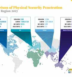 starting at only usd 1 500 for a single user license this report provides valuable information into how physical security companies can develop their  [ 1667 x 1222 Pixel ]
