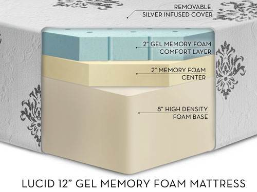 Is Lucid 12 Gel Memory Foam Mattress