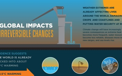 Climate Change threatens Human safety and well-being