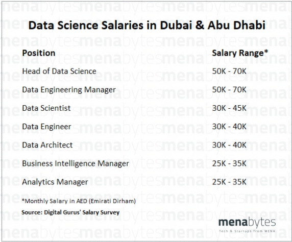 Salaries in Tech: How much do data scientists, analysts, and