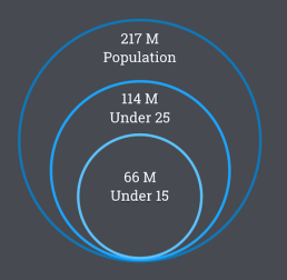 Infographic: Pakistan is the 5th largest country with 217M people. 114M people are under 25
