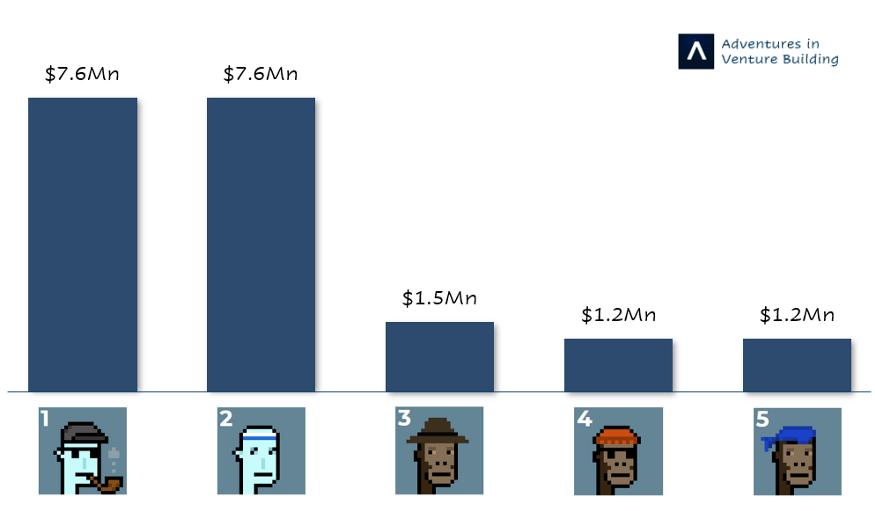 CryptoPunks sales: Top 5