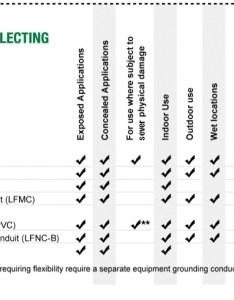 also  guide to selecting electrical conduit at menards rh