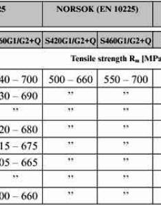 comparison of tensile strength yield and toughness also mencinger  web rh mencingerz